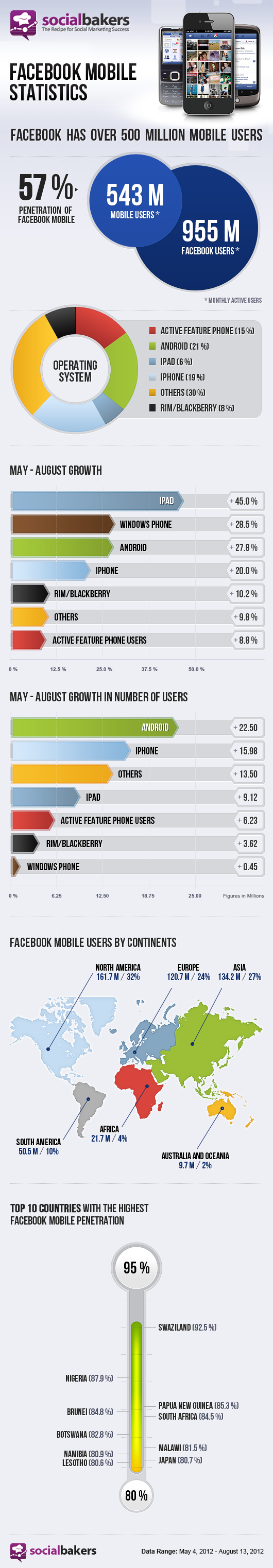 Facebook 500 Mio mobile User