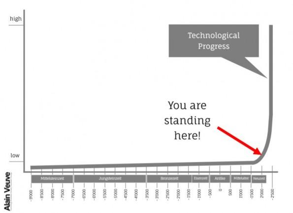 Technologischer Fortschritt laut Alain Veuve