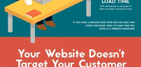Wann deine Webseite einen Relaunch benötigt