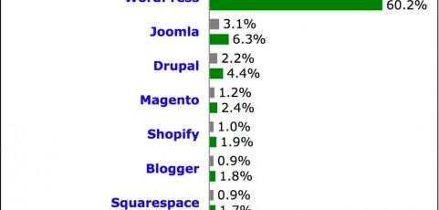 30 % aller Websites nutzen WordPress